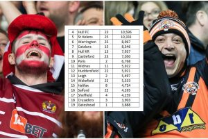 Super League's all-time AVERAGE ATTENDANCE table 1996-2021
